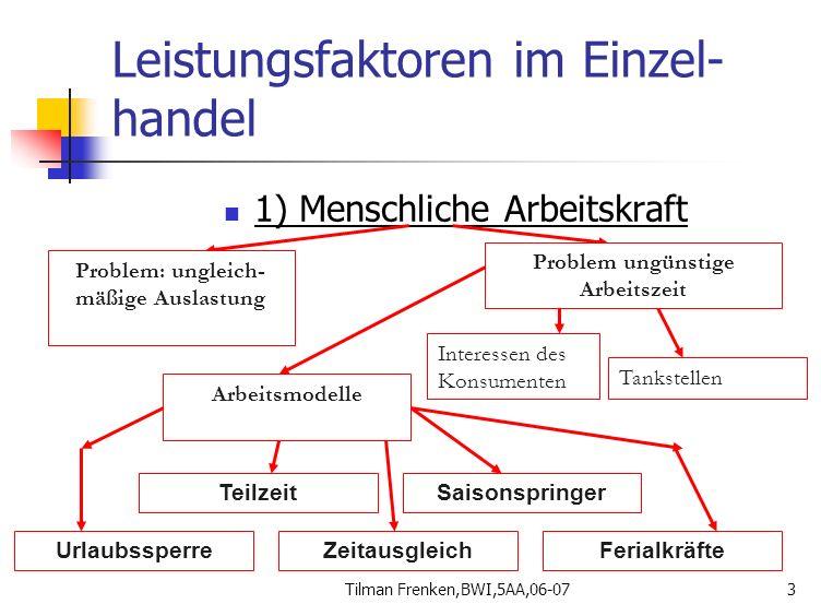 Tilman Frenken,BWI,5AA,06-073 Leistungsfaktoren im Einzel- handel 1) Menschliche Arbeitskraft Problem: ungleich- mäßige Auslastung Problem ungünstige