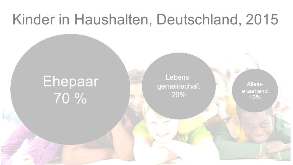 Kinder in Haushalten, Deutschland, 2015 Ehepaar 70 % Lebens- gemeinschaft 20% Allein- erziehend 10%