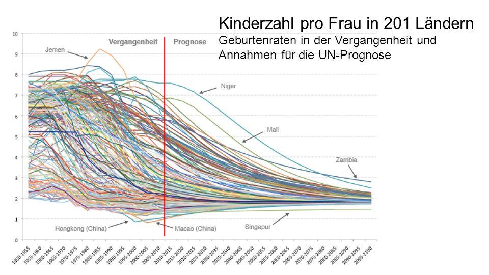 Kinderzahl pro Frau in 201 Ländern Geburtenraten in der Vergangenheit und Annahmen für die UN-Prognose