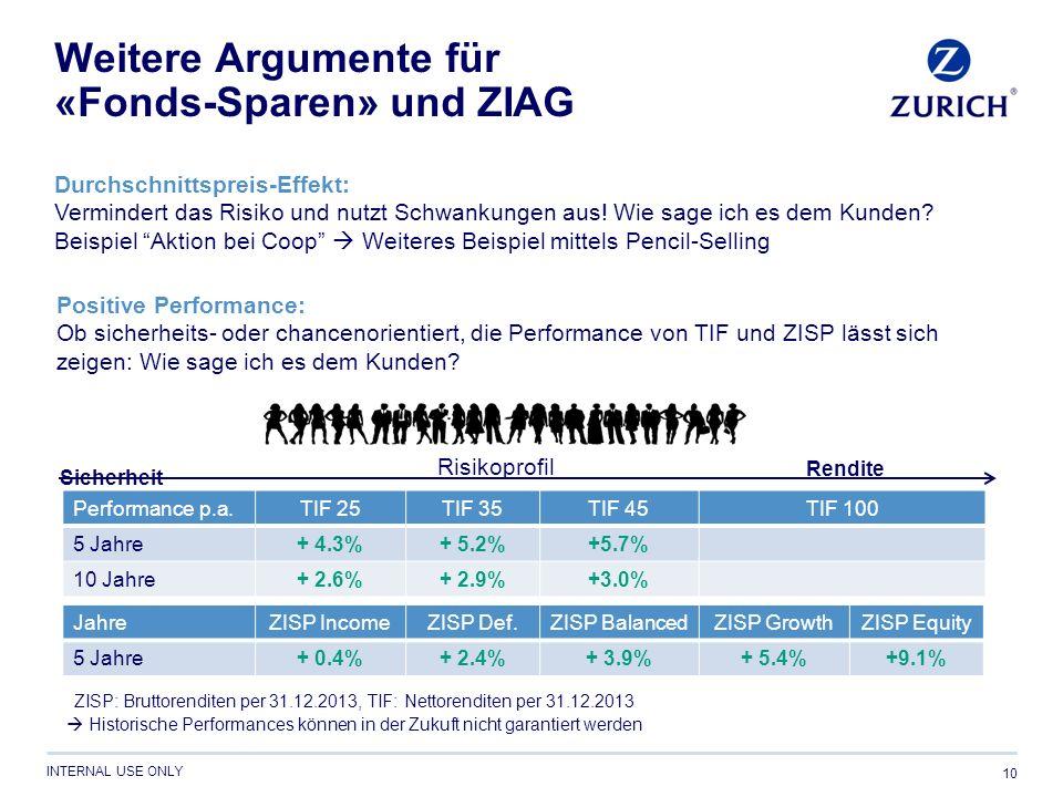 INTERNAL USE ONLY Weitere Argumente für «Fonds-Sparen» und ZIAG 10 Durchschnittspreis-Effekt: Vermindert das Risiko und nutzt Schwankungen aus.
