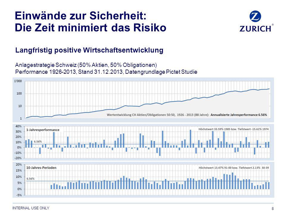 INTERNAL USE ONLY Einwände zur Sicherheit: Die Zeit minimiert das Risiko 8 Anlagestrategie Schweiz (50% Aktien, 50% Obligationen) Performance 1926-2013, Stand 31.12.2013, Datengrundlage Pictet Studie Langfristig positive Wirtschaftsentwicklung