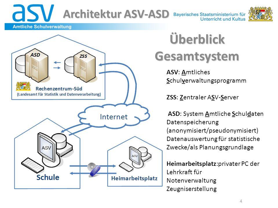4 Überblick Gesamtsystem ASV: Amtliches Schulverwaltungsprogramm ZSS: Zentraler ASV-Server ASD: System Amtliche Schuldaten Datenspeicherung (anonymisi