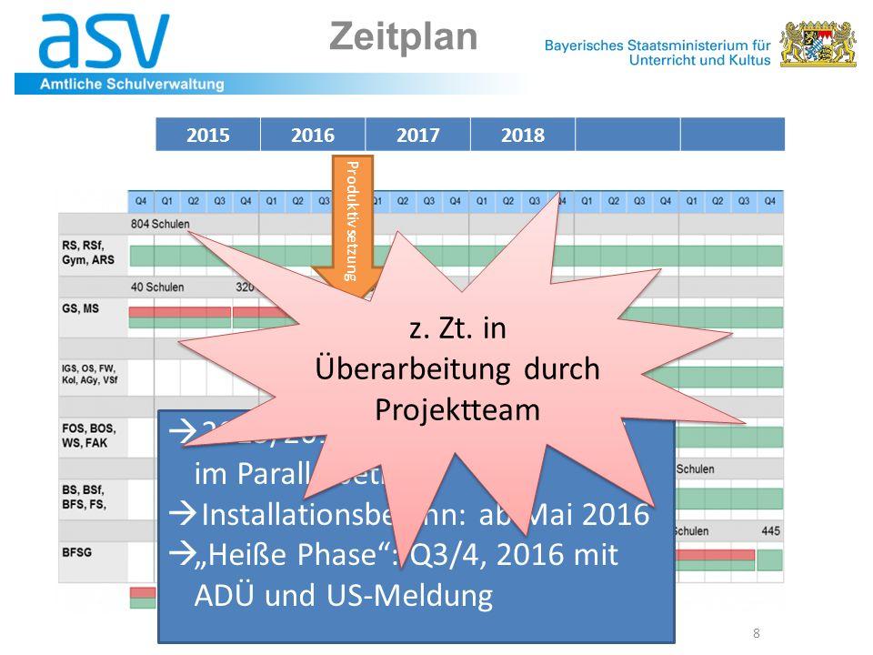 """Zeitplan 8  2015/2016 320 + 200 GS u. MS im Parallelbetrieb  Installationsbeginn: ab Mai 2016  """"Heiße Phase"""": Q3/4, 2016 mit ADÜ und US-Meldung 201"""