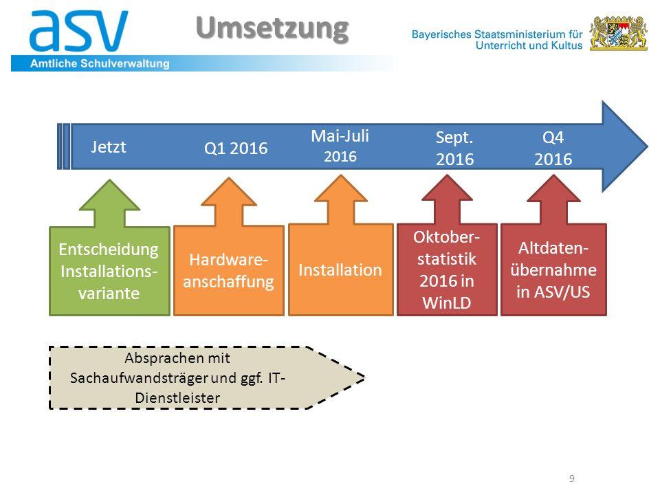 Umsetzung 9 Entscheidung Installations- variante Hardware- anschaffung Installation Oktober- statistik 2016 in WinLD Altdaten- übernahme in ASV/US Jet