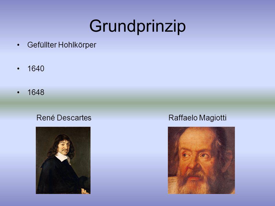 Grundprinzip Gefüllter Hohlkörper 1640 1648 René DescartesRaffaelo Magiotti
