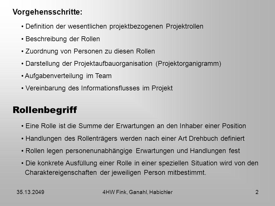 35.13.20494HW Fink, Ganahl, Habichler2 Vorgehensschritte: Definition der wesentlichen projektbezogenen Projektrollen Beschreibung der Rollen Zuordnung