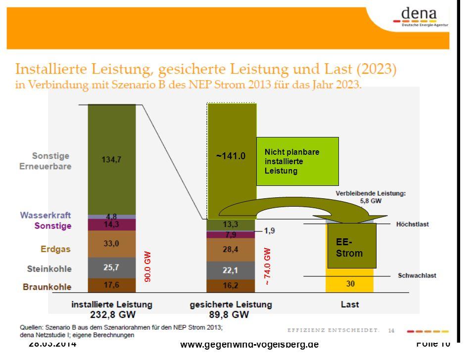 Folie 10 www.gegenwind-vogelsberg.de 28.03.2014 ~141.0 Nicht planbare installierte Leistung 90.0 GW ~ 74.0 GW EE- Strom