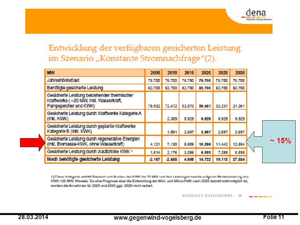 Folie 11 www.gegenwind-vogelsberg.de 28.03.2014 ~ 15%