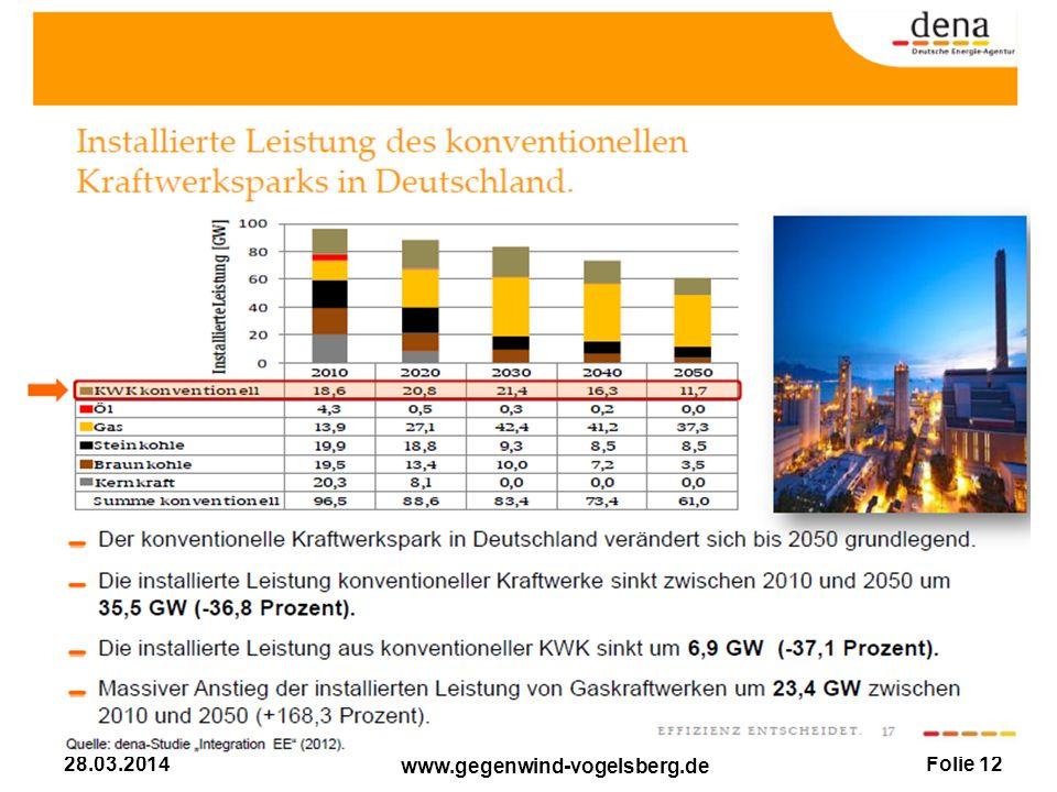 Folie 12 www.gegenwind-vogelsberg.de 28.03.2014