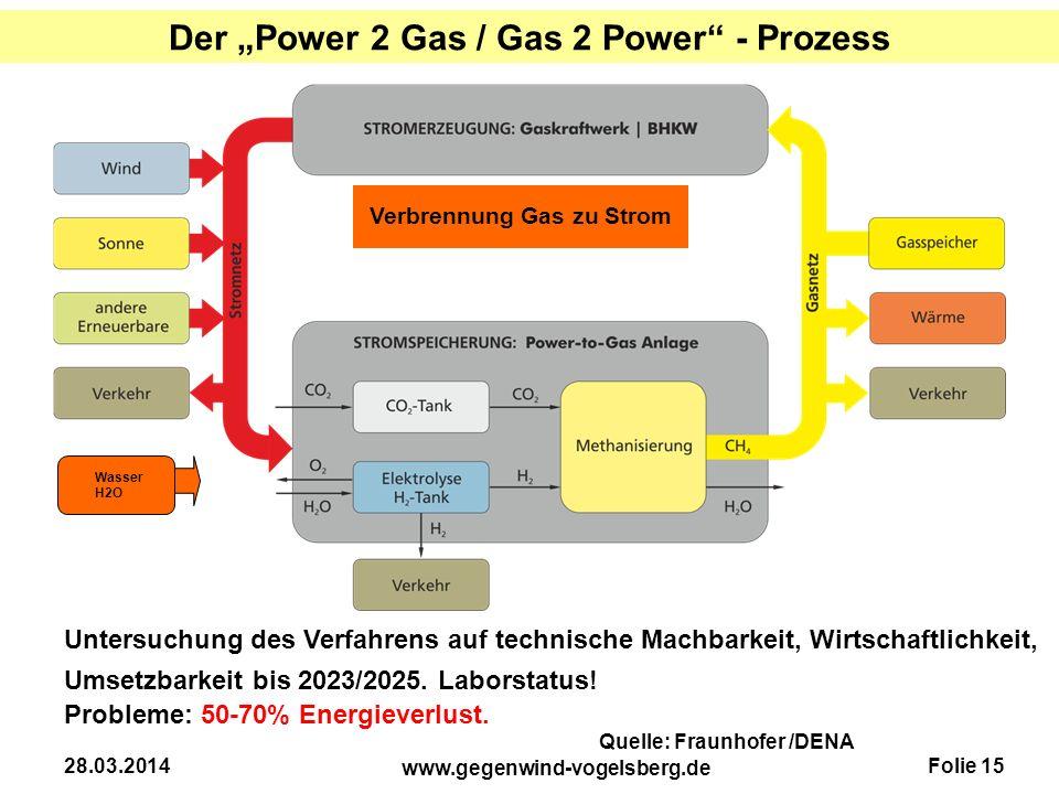 """Folie 15 www.gegenwind-vogelsberg.de 28.03.2014 Der """"Power 2 Gas / Gas 2 Power"""" - Prozess Untersuchung des Verfahrens auf technische Machbarkeit, Wirt"""
