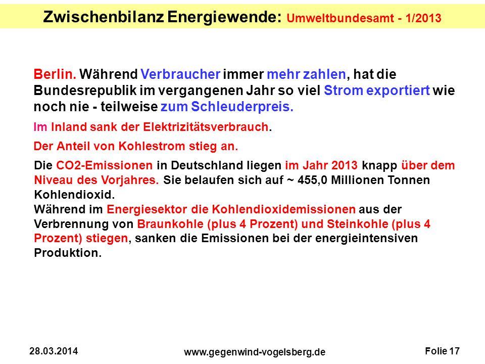 Folie 17 www.gegenwind-vogelsberg.de 28.03.2014 Berlin. Während Verbraucher immer mehr zahlen, hat die Bundesrepublik im vergangenen Jahr so viel Stro