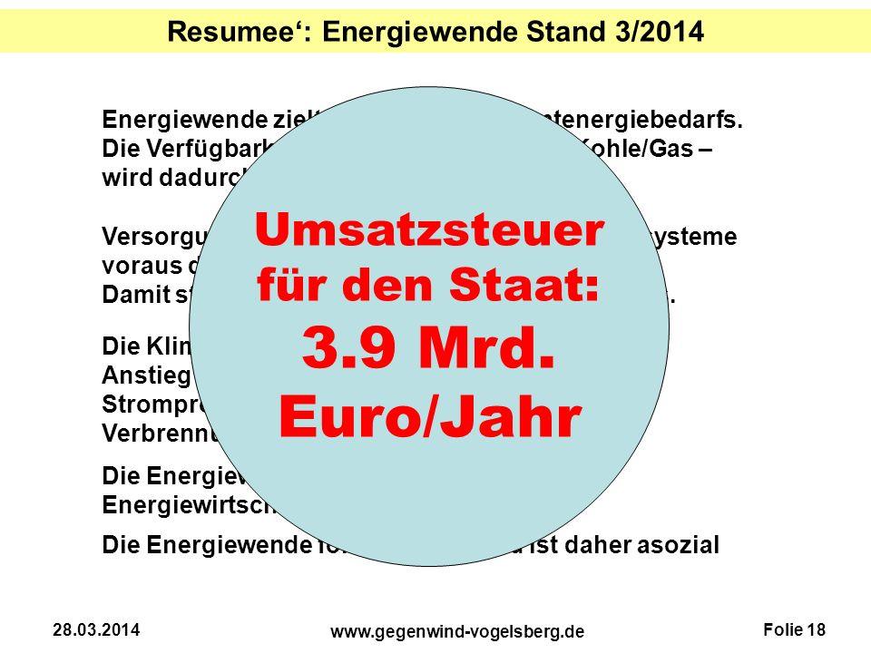 Folie 18 www.gegenwind-vogelsberg.de 28.03.2014 Resumee': Energiewende Stand 3/2014 Energiewende zielt auf 16% des Gesamtenergiebedarfs. Die Verfügbar
