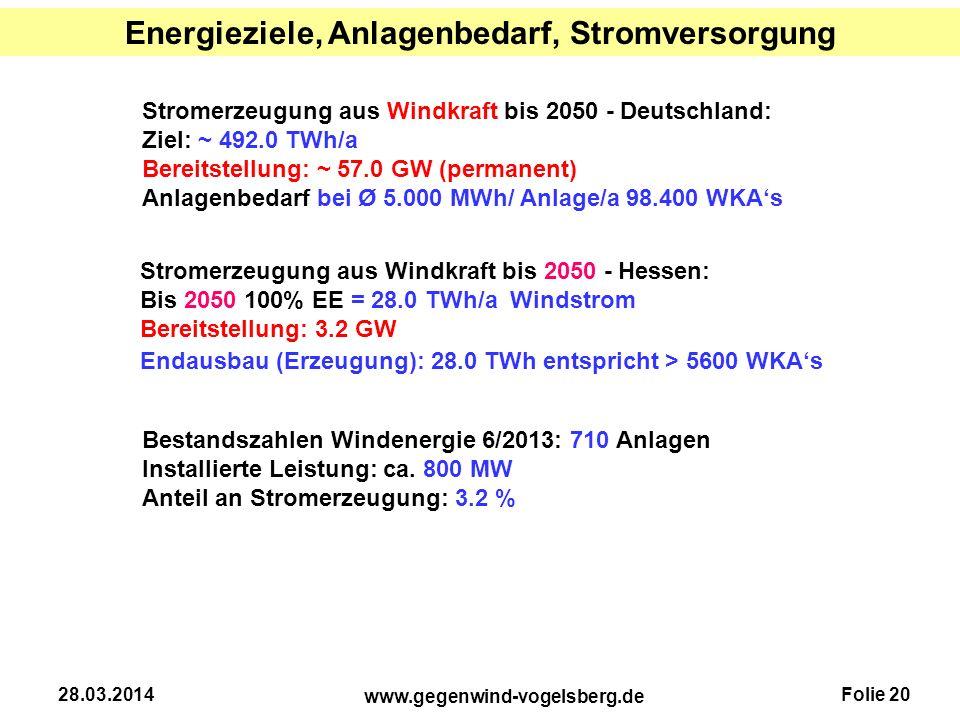 Folie 20 www.gegenwind-vogelsberg.de 28.03.2014 Energieziele, Anlagenbedarf, Stromversorgung Stromerzeugung aus Windkraft bis 2050 - Hessen: Bis 2050