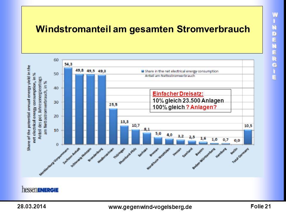 Folie 21 www.gegenwind-vogelsberg.de 28.03.2014 Einfacher Dreisatz: 10% gleich 23.500 Anlagen 100% gleich ? Anlagen? Windstromanteil am gesamten Strom