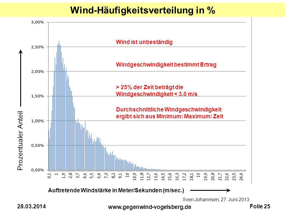 Folie 25 www.gegenwind-vogelsberg.de 28.03.2014 Sven Johannsen, 27. Juni 2013 Auftretende Windstärke in Meter/Sekunden (m/sec.) Prozentualer Anteil Wi