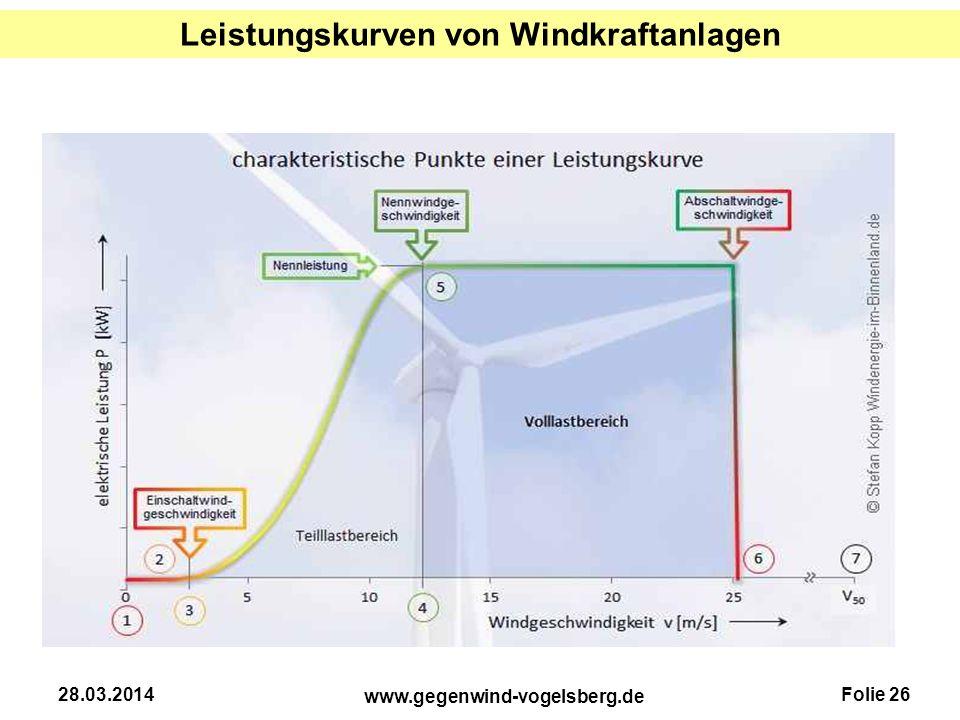 Folie 26 www.gegenwind-vogelsberg.de 28.03.2014 Leistungskurven von Windkraftanlagen