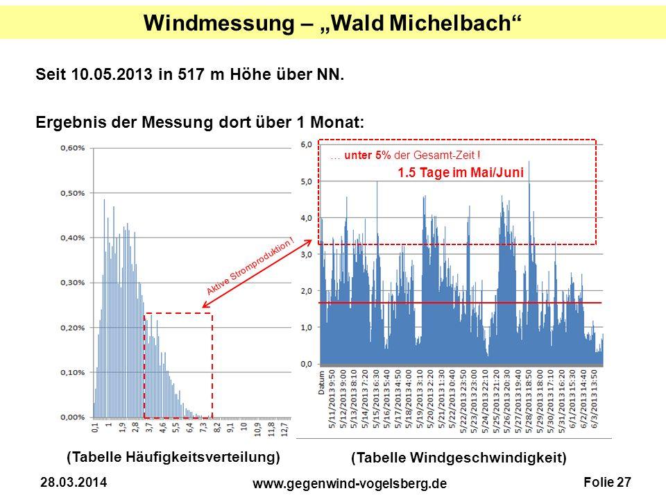 Folie 27 www.gegenwind-vogelsberg.de 28.03.2014 Seit 10.05.2013 in 517 m Höhe über NN. Ergebnis der Messung dort über 1 Monat: (Tabelle Häufigkeitsver