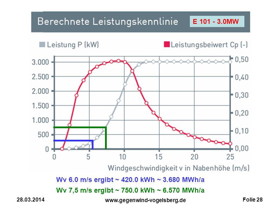 Folie 28 www.gegenwind-vogelsberg.de 28.03.2014 E 101 - 3.0MW Wv 7,5 m/s ergibt ~ 750.0 kWh ~ 6.570 MWh/a Wv 6.0 m/s ergibt ~ 420.0 kWh ~ 3.680 MWh/a