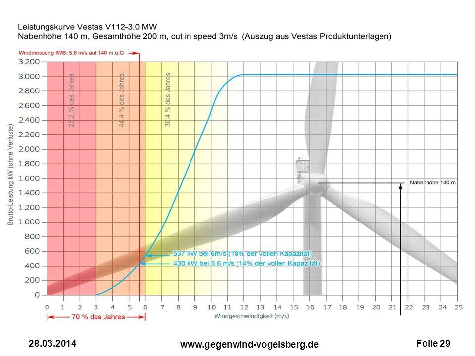 Folie 29 www.gegenwind-vogelsberg.de 28.03.2014