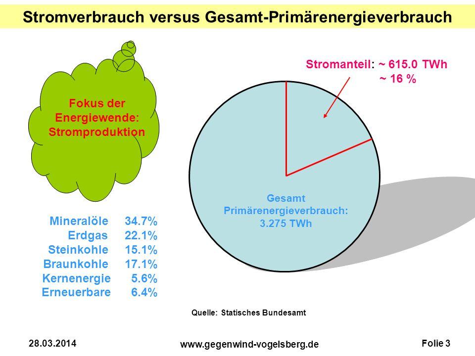 Folie 3 www.gegenwind-vogelsberg.de 28.03.2014 Stromverbrauch versus Gesamt-Primärenergieverbrauch Quelle: Statisches Bundesamt Mineralöle 34.7% Erdga