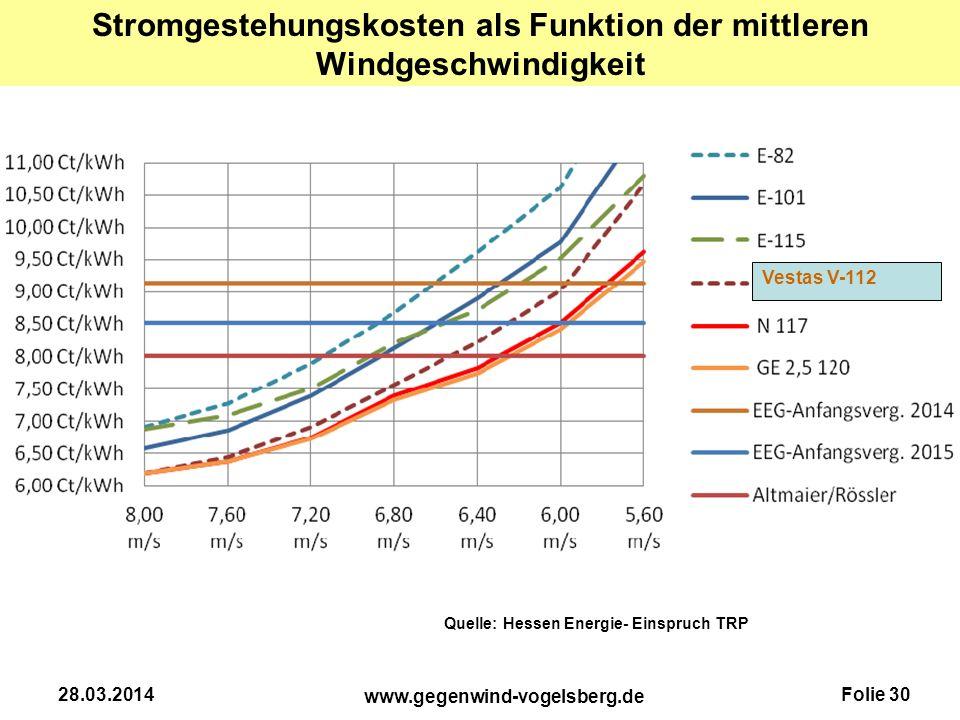 Folie 30 www.gegenwind-vogelsberg.de 28.03.2014 Stromgestehungskosten als Funktion der mittleren Windgeschwindigkeit Quelle: Hessen Energie- Einspruch