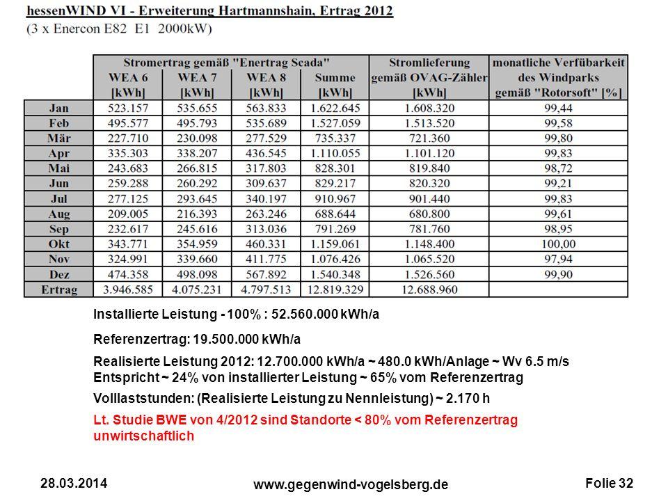 Folie 32 www.gegenwind-vogelsberg.de 28.03.2014 Installierte Leistung - 100% : 52.560.000 kWh/a Referenzertrag: 19.500.000 kWh/a Realisierte Leistung