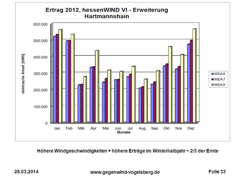 Folie 33 www.gegenwind-vogelsberg.de 28.03.2014 Höhere Windgeschwindigkeiten + höhere Erträge im Winterhalbjahr ~ 2/3 der Ernte