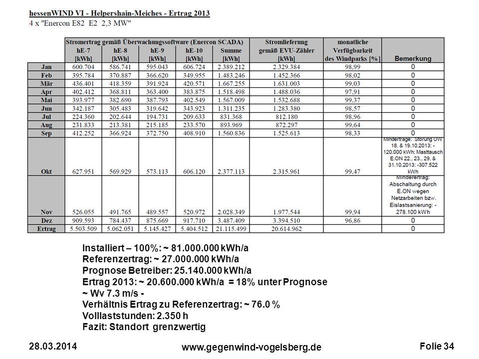 Folie 34 www.gegenwind-vogelsberg.de 28.03.2014 Installiert – 100%: ~ 81.000.000 kWh/a Referenzertrag: ~ 27.000.000 kWh/a Prognose Betreiber: 25.140.0