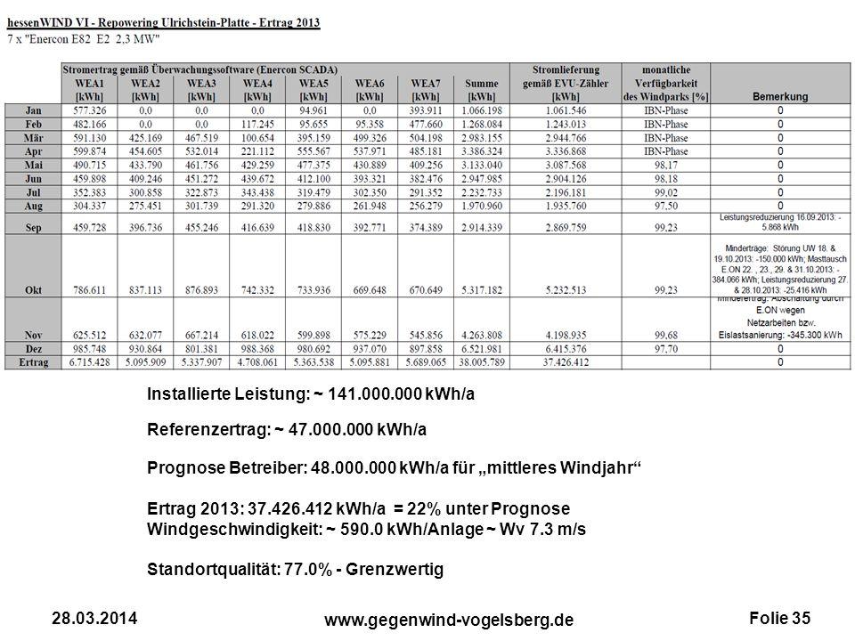 Folie 35 www.gegenwind-vogelsberg.de 28.03.2014 Installierte Leistung: ~ 141.000.000 kWh/a Referenzertrag: ~ 47.000.000 kWh/a Prognose Betreiber: 48.0