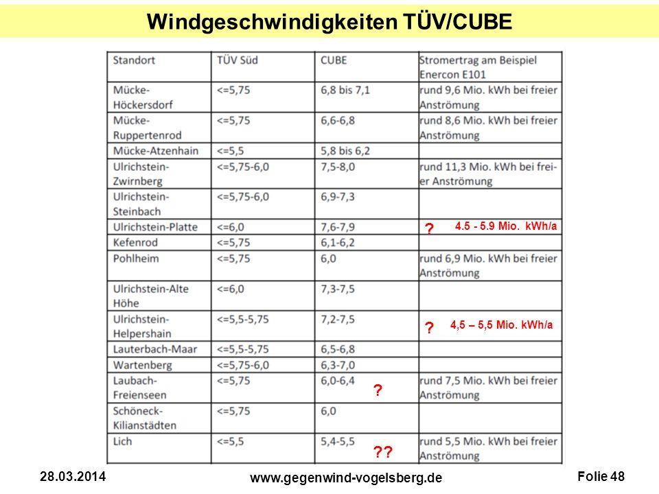 Folie 48 www.gegenwind-vogelsberg.de 28.03.2014 Windgeschwindigkeiten TÜV/CUBE ? ? ? ?? 4.5 - 5.9 Mio. kWh/a 4,5 – 5,5 Mio. kWh/a