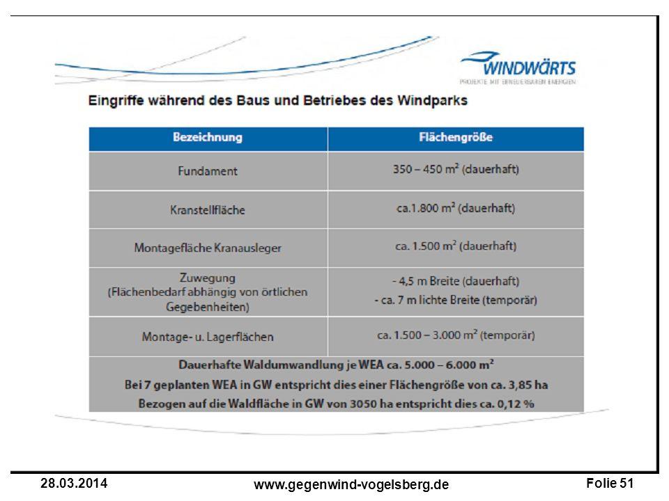 Folie 51 www.gegenwind-vogelsberg.de 28.03.2014
