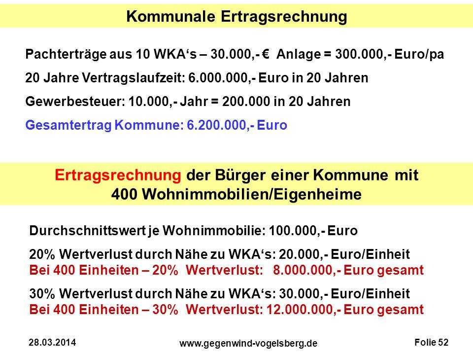 Folie 52 www.gegenwind-vogelsberg.de 28.03.2014 Kommunale Ertragsrechnung Pachterträge aus 10 WKA's – 30.000,- € Anlage = 300.000,- Euro/pa 20 Jahre V