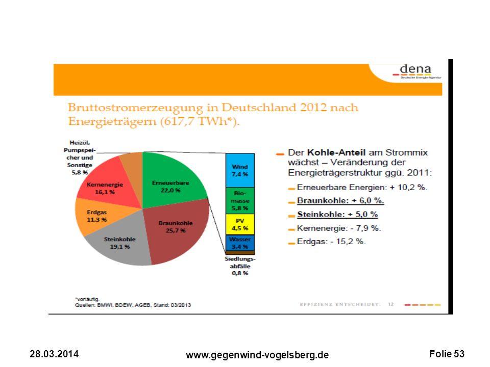 Folie 53 www.gegenwind-vogelsberg.de 28.03.2014