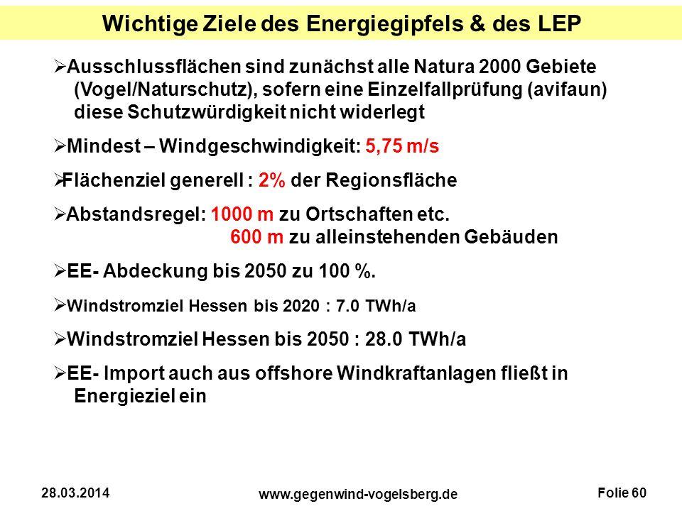 Folie 60 www.gegenwind-vogelsberg.de 28.03.2014 Wichtige Ziele des Energiegipfels & des LEP  Ausschlussflächen sind zunächst alle Natura 2000 Gebiete