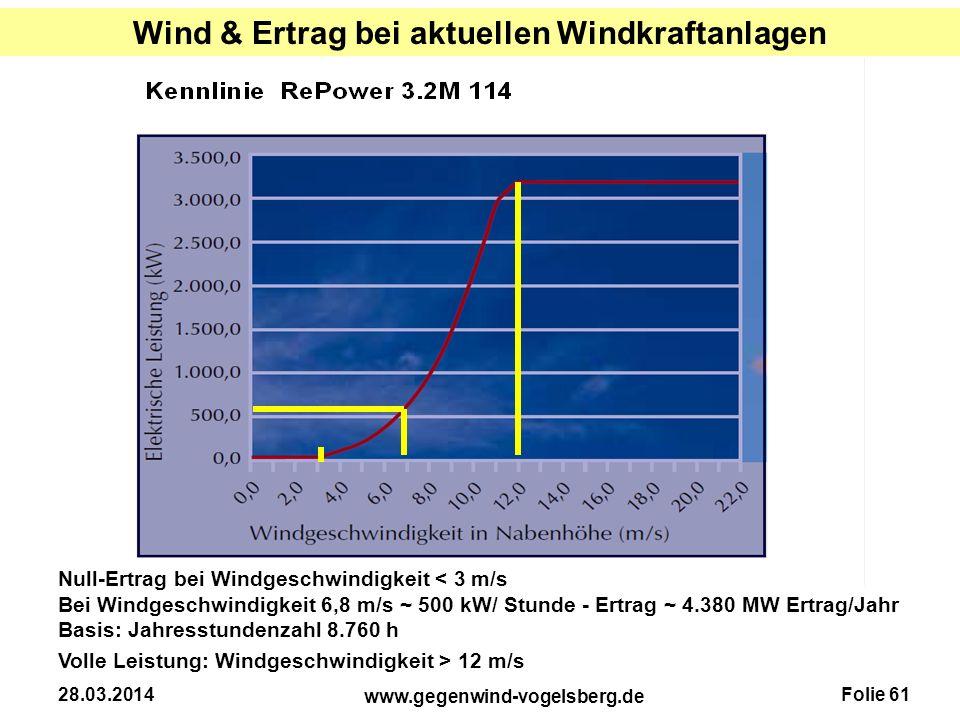 Folie 61 www.gegenwind-vogelsberg.de 28.03.2014 Wind & Ertrag bei aktuellen Windkraftanlagen Bei Windgeschwindigkeit 6,8 m/s ~ 500 kW/ Stunde - Ertrag