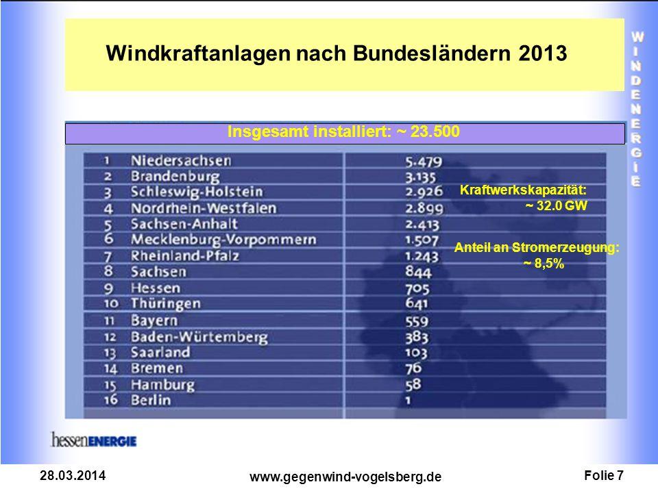 Folie 7 www.gegenwind-vogelsberg.de 28.03.2014 Windkraftanlagen nach Bundesländern 2013 Insgesamt installiert: ~ 23.500 Kraftwerkskapazität: ~ 32.0 GW