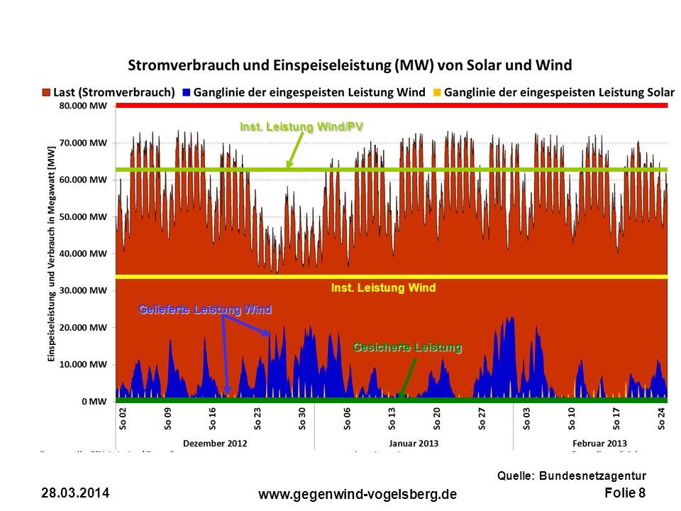 Folie 8 www.gegenwind-vogelsberg.de 28.03.2014 Inst. Leistung Wind Gesicherte Leistung Inst. Leistung Wind/PV Gelieferte Leistung Wind Quelle: Bundesn