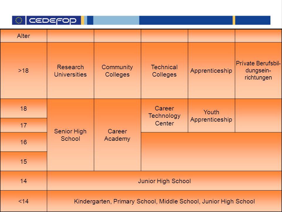 Alter >18 Research Universities Community Colleges Technical Colleges Apprenticeship Prívate Berufsbil- dungsein- richtungen 18 Senior High School Car