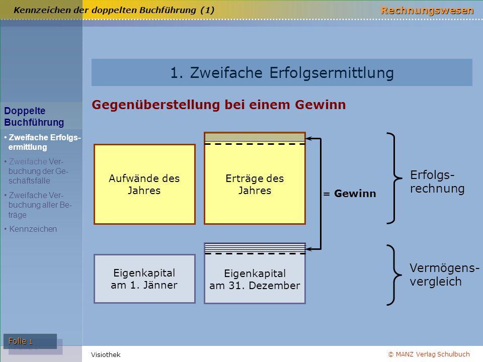 © MANZ Verlag Schulbuch Rechnungswesen Visiothek Folie 1 1. Zweifache Erfolgsermittlung Gegenüberstellung bei einem Gewinn Erfolgs- rechnung Eigenkapi