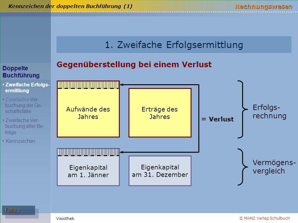 © MANZ Verlag Schulbuch Rechnungswesen Visiothek Folie 2 1. Zweifache Erfolgsermittlung Erfolgs- rechnung Vermögens- vergleich Kennzeichen der doppelt