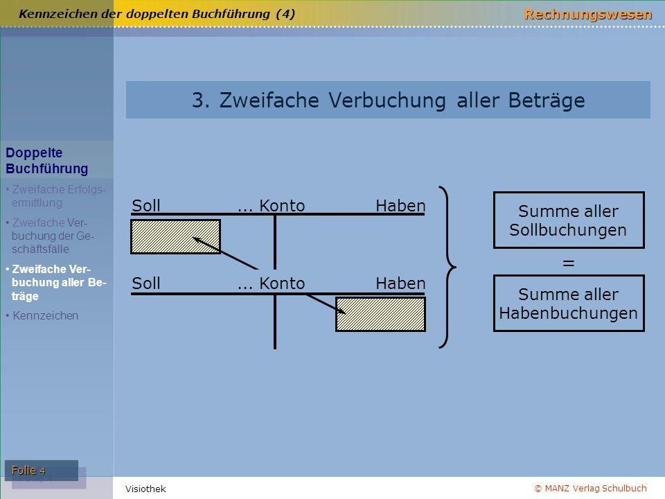 © MANZ Verlag Schulbuch Rechnungswesen Visiothek Folie 4 SollHaben... Konto HabenSoll... Konto Summe aller Sollbuchungen Summe aller Habenbuchungen =