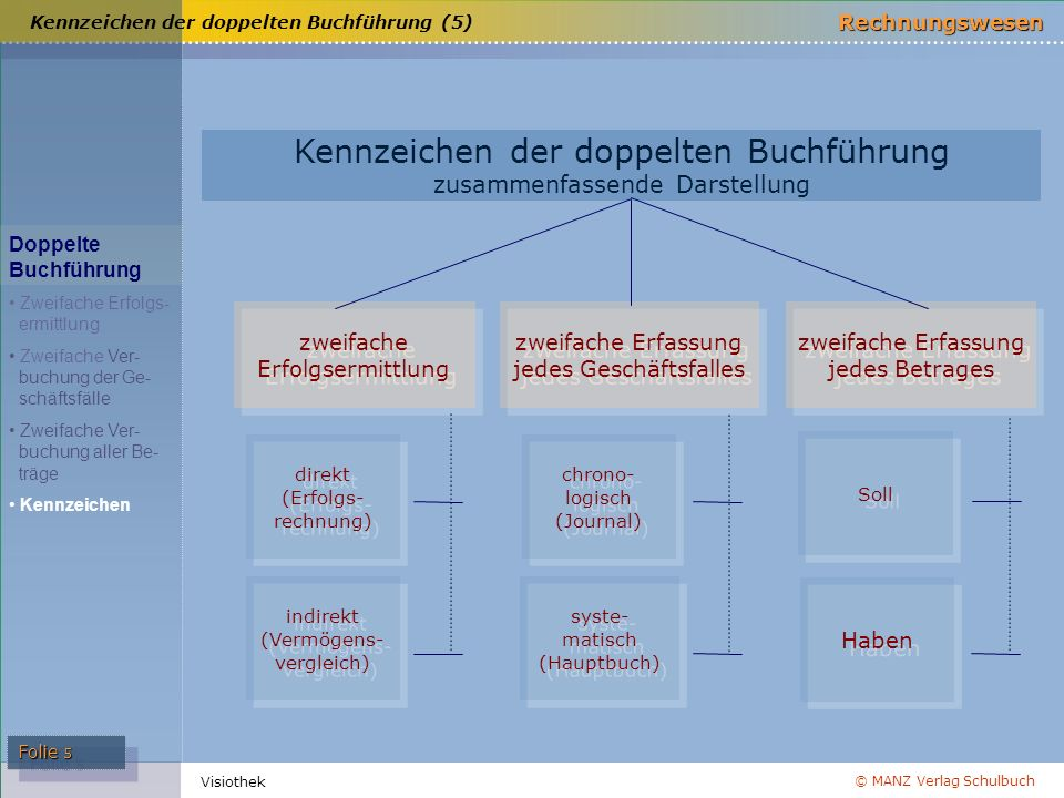 © MANZ Verlag Schulbuch Rechnungswesen Visiothek Folie 5 direkt (Erfolgs- rechnung) direkt (Erfolgs- rechnung) Soll chrono- logisch (Journal) chrono-