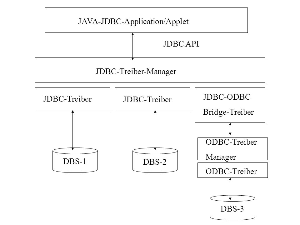 JAVA-JDBC-Application/Applet JDBC API JDBC-Treiber-Manager JDBC-Treiber JDBC-ODBC Bridge-Treiber DBS-1 DBS-2 DBS-3 ODBC-Treiber Manager ODBC-Treiber