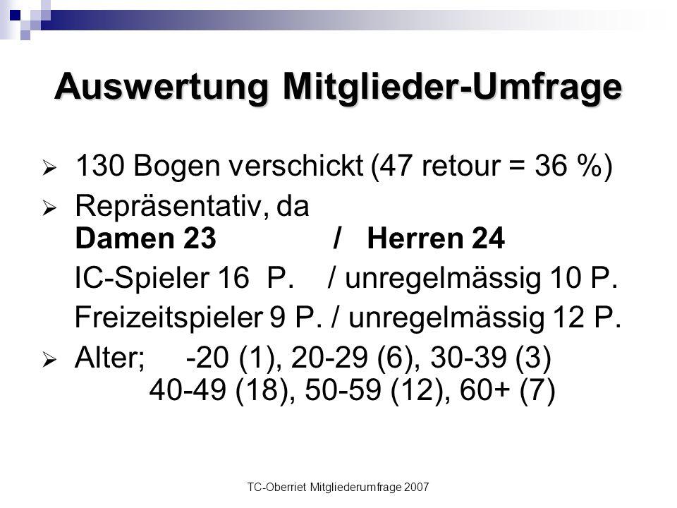 TC-Oberriet Mitgliederumfrage 2007 Auswertung Mitglieder-Umfrage  130 Bogen verschickt (47 retour = 36 %)  Repräsentativ, da Damen 23 / Herren 24 IC-Spieler 16 P.