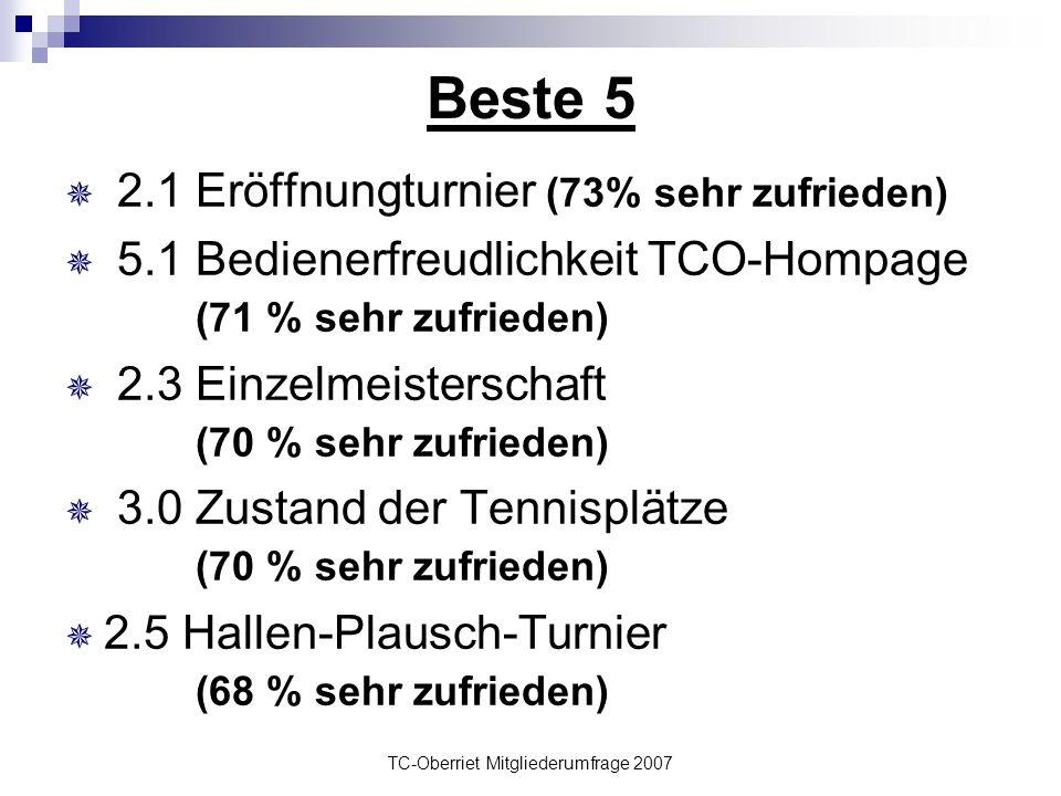 Beste 5  2.1 Eröffnungturnier (73% sehr zufrieden)  5.1 Bedienerfreudlichkeit TCO-Hompage (71 % sehr zufrieden)  2.3 Einzelmeisterschaft (70 % sehr zufrieden)  3.0 Zustand der Tennisplätze (70 % sehr zufrieden)  2.5 Hallen-Plausch-Turnier (68 % sehr zufrieden)