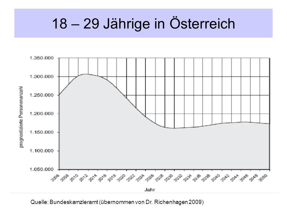 18 – 29 Jährige in Österreich Quelle: Bundeskamzleramt (übernommen von Dr. Richenhagen 2009)