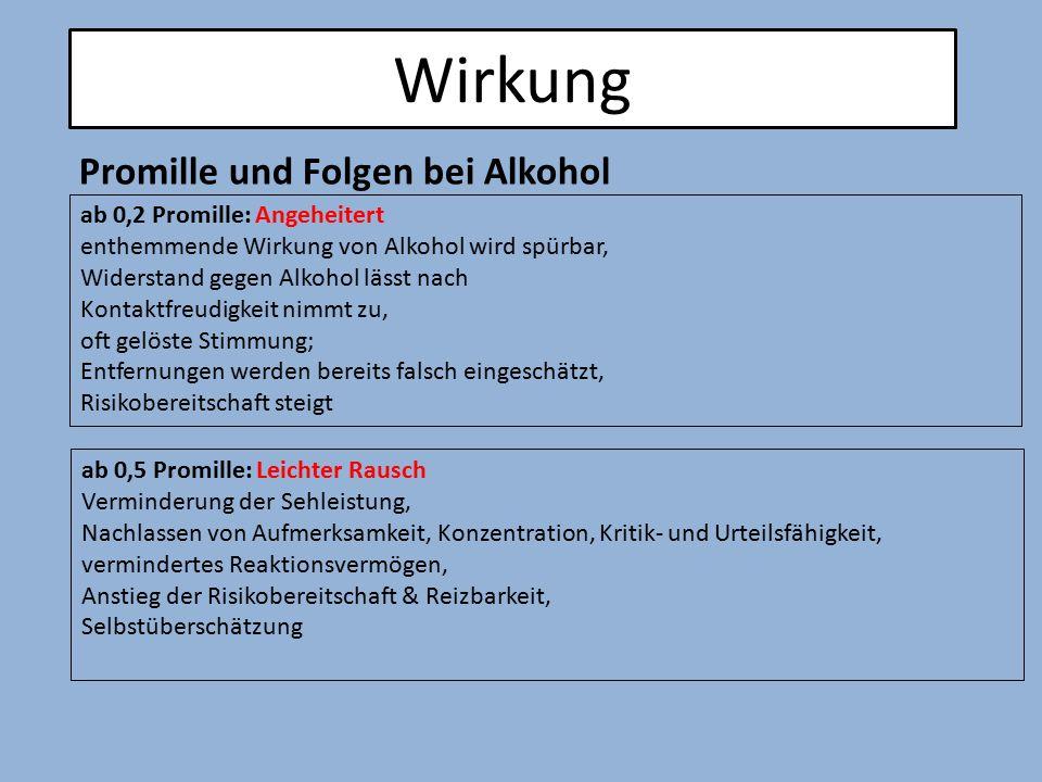 ab 0,2 Promille: Angeheitert enthemmende Wirkung von Alkohol wird spürbar, Widerstand gegen Alkohol lässt nach Kontaktfreudigkeit nimmt zu, oft gelöst