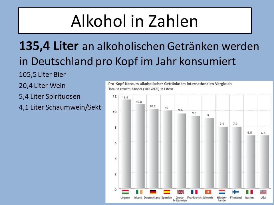 135,4 Liter an alkoholischen Getränken werden in Deutschland pro Kopf im Jahr konsumiert 105,5 Liter Bier 20,4 Liter Wein 5,4 Liter Spirituosen 4,1 Li