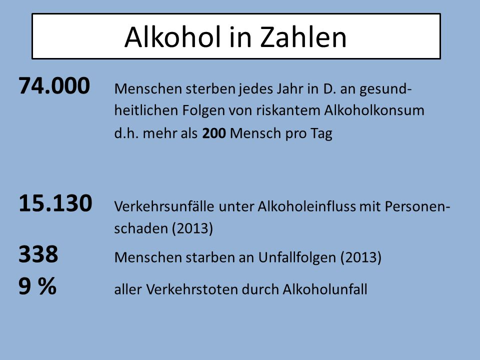 44% der 12-17 Jährigen trinken sich gelegentlich in einen Rausch 4 % der 12-17 Jährigen trinken sich 4 Mal oder häufiger im Monat in einen Rausch 14 % der 18-25 Jährigen Alkohol in Zahlen 15 Jahre alt sind Jugendliche beim Erstkonsum 1,3 Millionen Menschen in D.