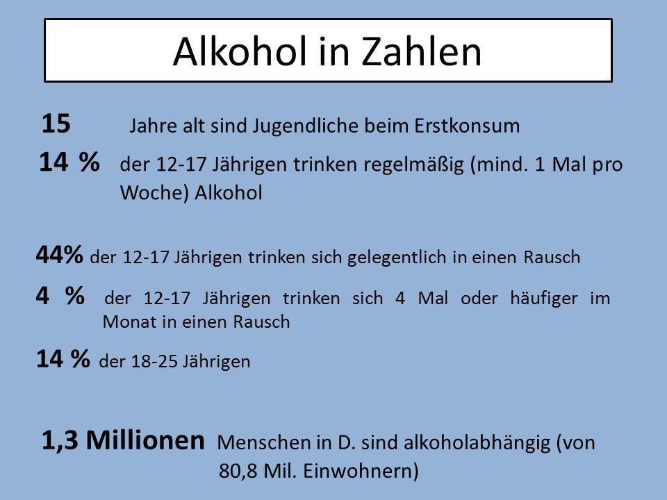 44% der 12-17 Jährigen trinken sich gelegentlich in einen Rausch 4 % der 12-17 Jährigen trinken sich 4 Mal oder häufiger im Monat in einen Rausch 14 %